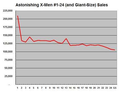 Astonishing X-Men sales