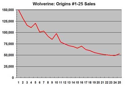 Wolverine Origins sales through issue 25