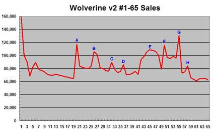 Wolverine sales through issue 65