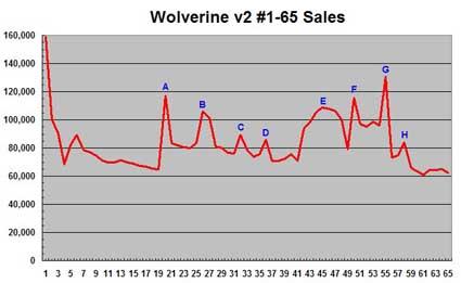 Wolverine sales through issue 65