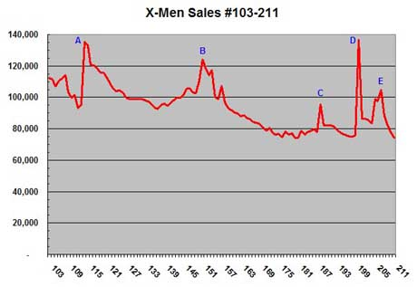 X-Men sales